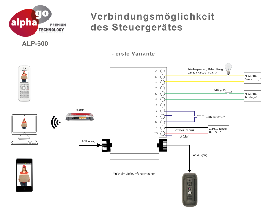 LAN IP SIP Video Türsprechanlage ALP-600 inkl. FRITZ!Fon  C4