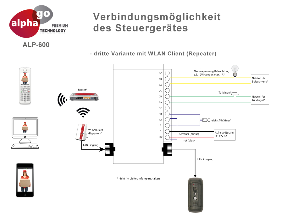 LAN IP SIP Video Türsprechanlage ALP-600 inkl. FRITZ!Repeater 1750e