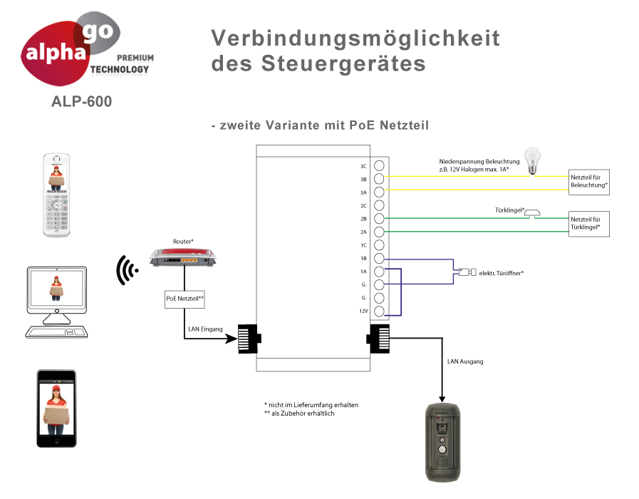 LAN IP SIP Video Türsprechanlage ALP-600S inkl. FRITZ!Repeater 1750e und FRITZ!Fon C4