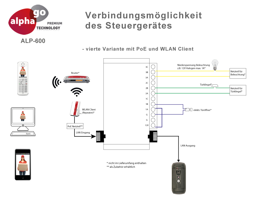 LAN IP SIP Video Türsprechanlage ALP-600 inkl. FRITZ!Repeater 1750e und FRITZ!Fon C4